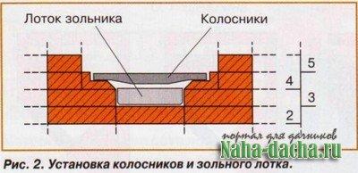 Угловая печь