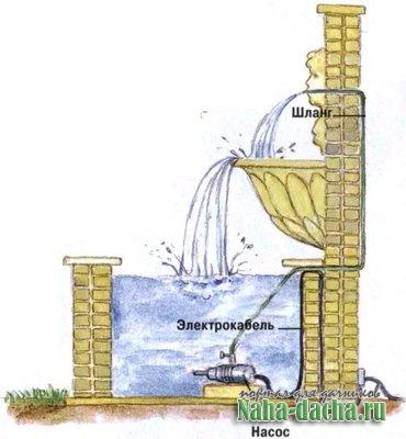 фонтан на даче технология