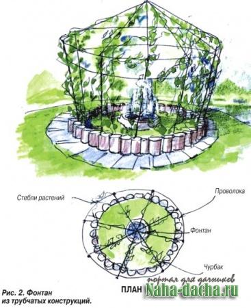 озеленение сада-фонтан