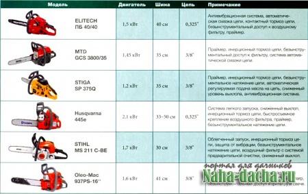 рекомендуемые бензопилы
