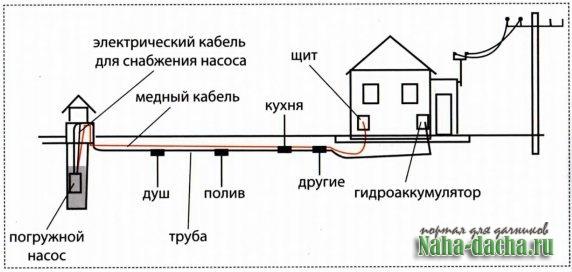 Как сделать электроснабжение на даче нормы проектирование электроснабжение больниц
