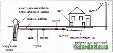 схема электроснабжения и управления работой насоса
