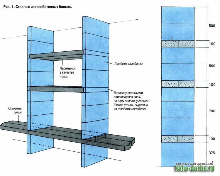 Пропитки для газобетона нц гидроизоляция русеан