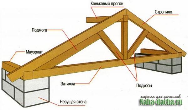 Пятискатная крыша своими руками