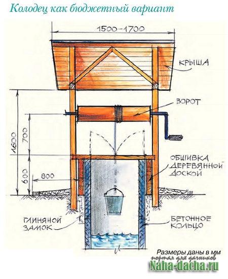 Колодец на даче бюджетный источник воды