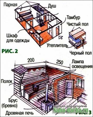 Строительство баньки на участке