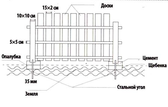 Забор для дачи из профнастила