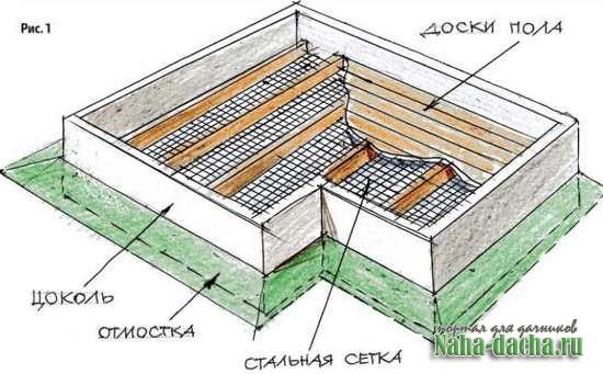 Защита дома от грызунов